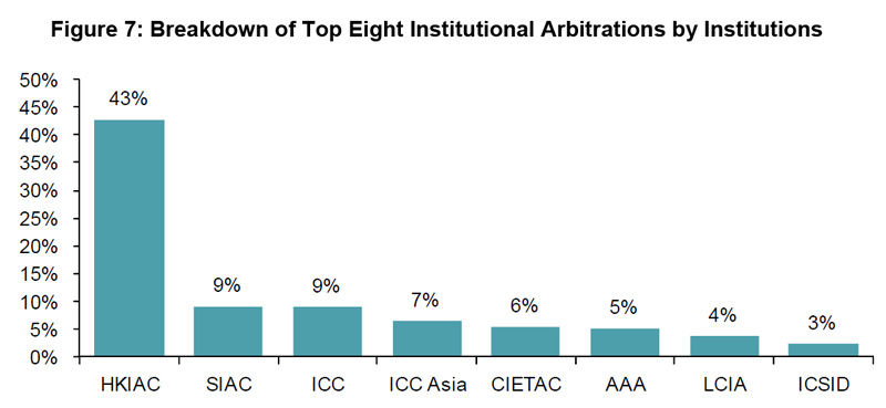 Figure 7: Breakdown of Top Eight Institutional Arbitrations by Institutions