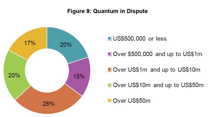 Figure 9: Quantum in Dispute
