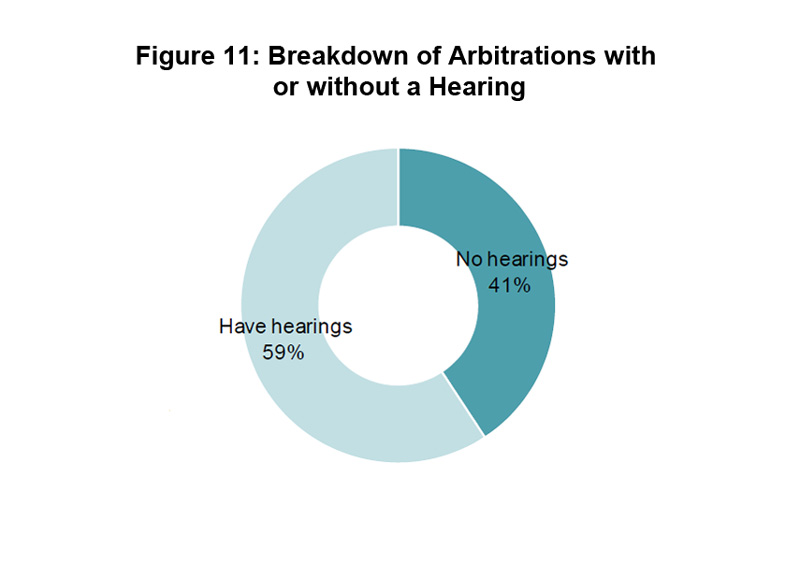 Figure 11: Breakdown of Arbitrations with or without a Hearing
