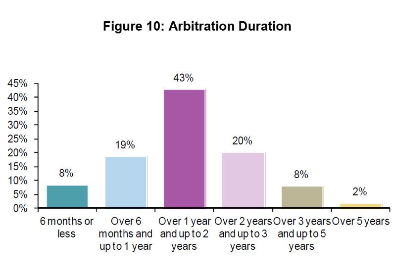 Figure 10: Arbitration Duration