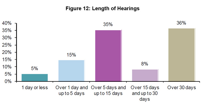 Figure 12: Length of Hearings