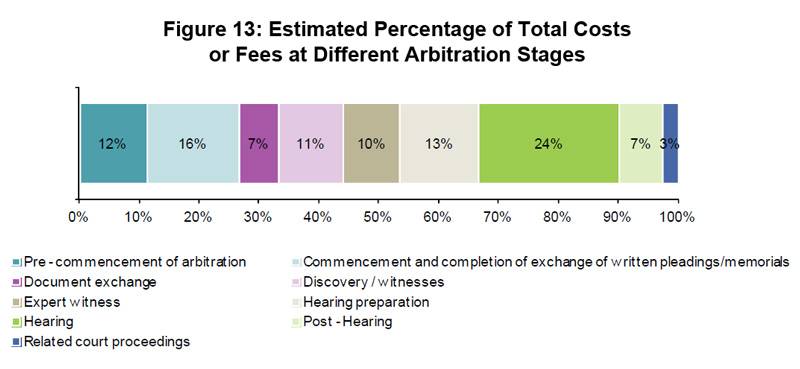 Figure 13: Estimated Percentage of Total Costs or Fees at Different Arbitration Stages