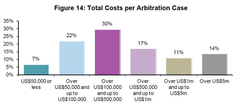 Figure 14: Total Costs per Arbitration Case