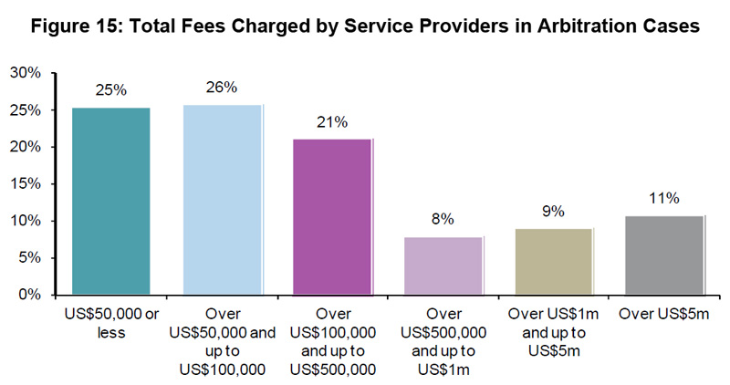 Figure 15: Total Fees Charged by Service Providers in Arbitration Cases
