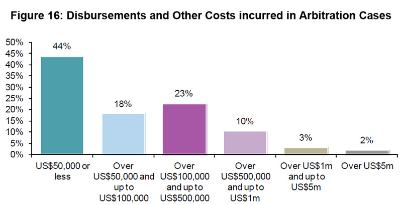 Figure 16: Disbursements and Other Costs incurred in Arbitration Cases