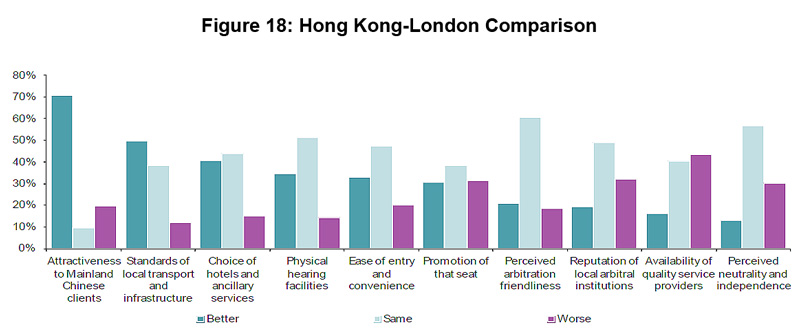 Figure 18: Hong Kong-London Comparison