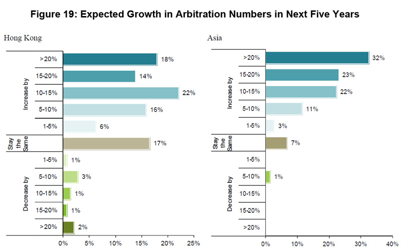 Figure 19: Expected Growth in Arbitration Numbers in Next Five Years