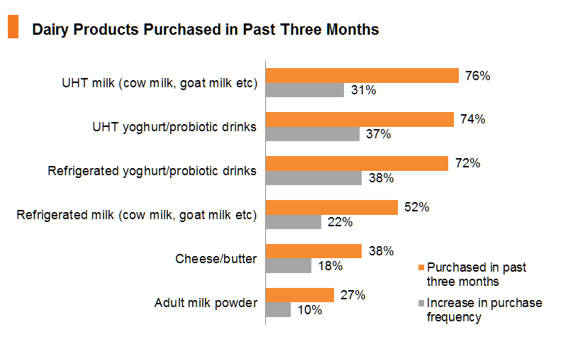 Chart: Dairy Products Purchased in Past Three Months