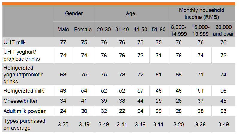Table: Dairy products purchased in past three months (by gender, age and income)
