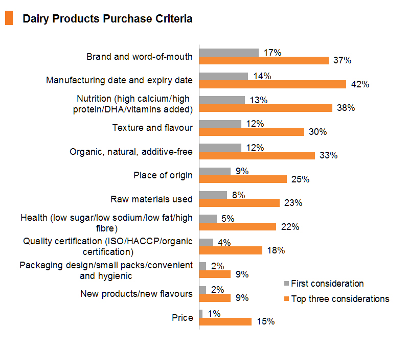 Chart: Dairy Products Purchase Criteria