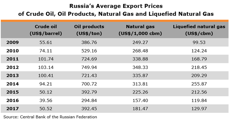 Table: Russia's Average Export Prices of Crude Oil, Oil Products, Natural Gas and Liquefied Natural