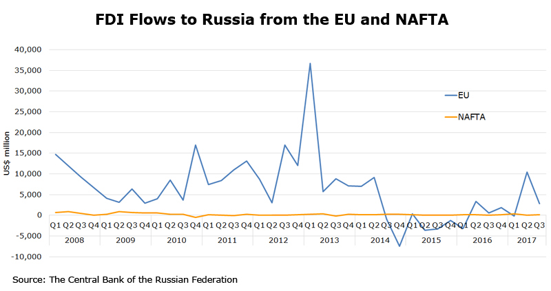 Chart: FDI Flows to Russia from the EU and NAFTA