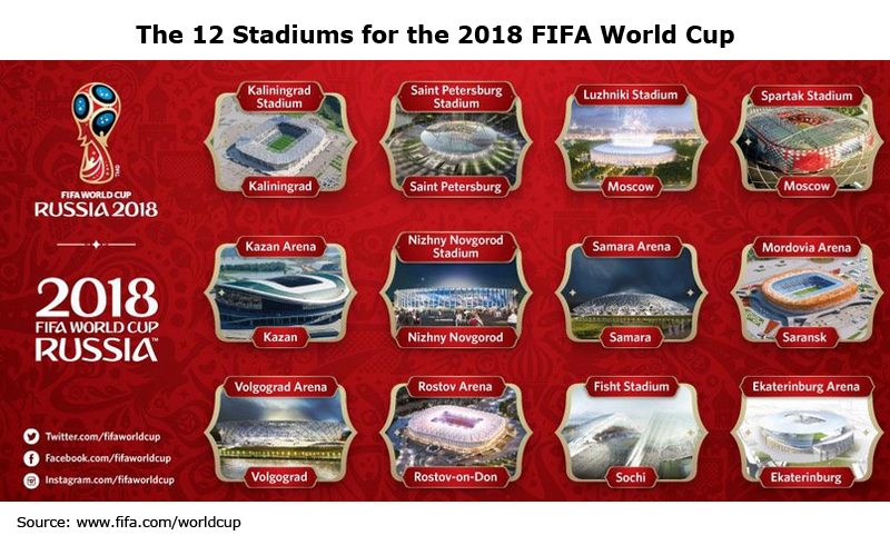 Picture: The 12 Stadiums for the 2018 FIFA World Cup