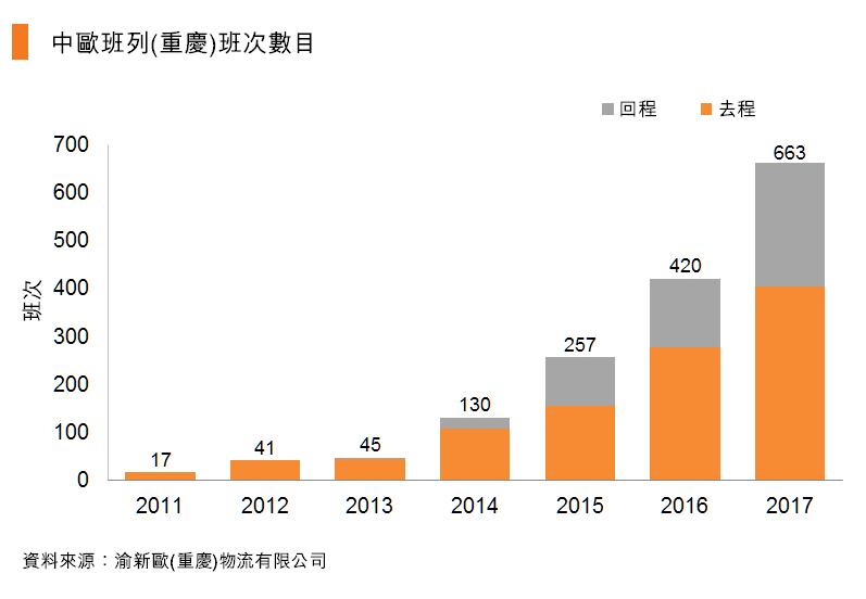表:中欧班列(重庆)班次数目