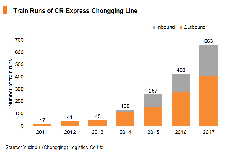 Chart: Train Runs of CR Express Chongqing Line