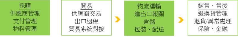 圖:一般企業對供應鏈服務需求