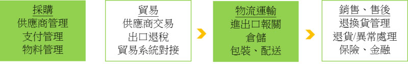图:一般企业对供应链服务需求