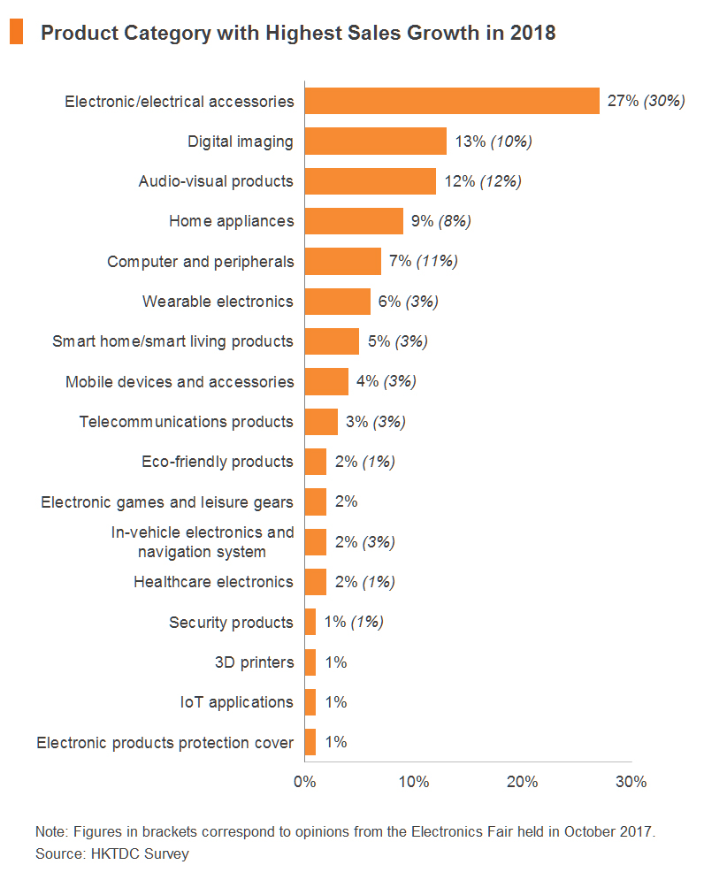 Chart: Product Category with Highest Sales Growth in 2018