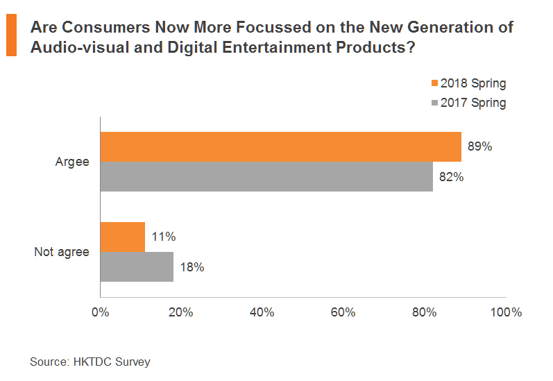 Chart: Are Consumers Now More Focussed on the New Generation of Audio-visual and Digital
