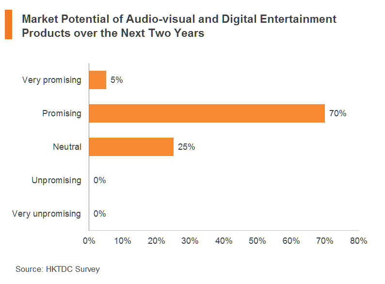 Chart: Market Potential of Audio-visual and Digital Entertainment Products over the Next Two Years