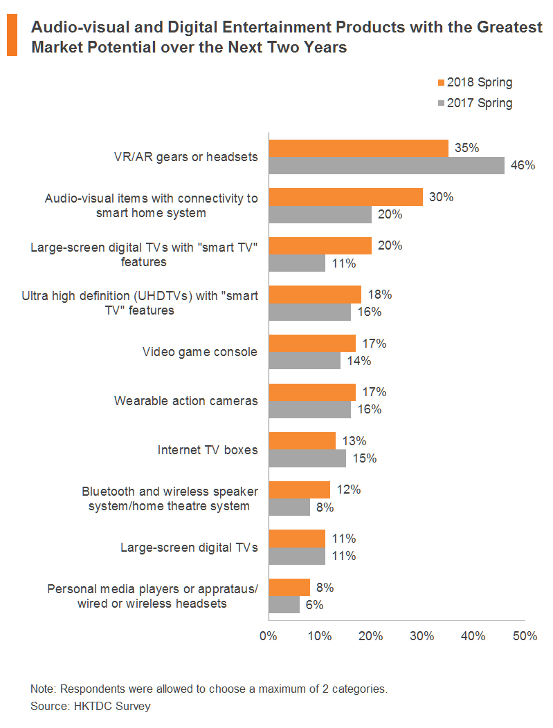 Chart: Audio-visual and Digital Entertainment Products with the Greatest Market Potential