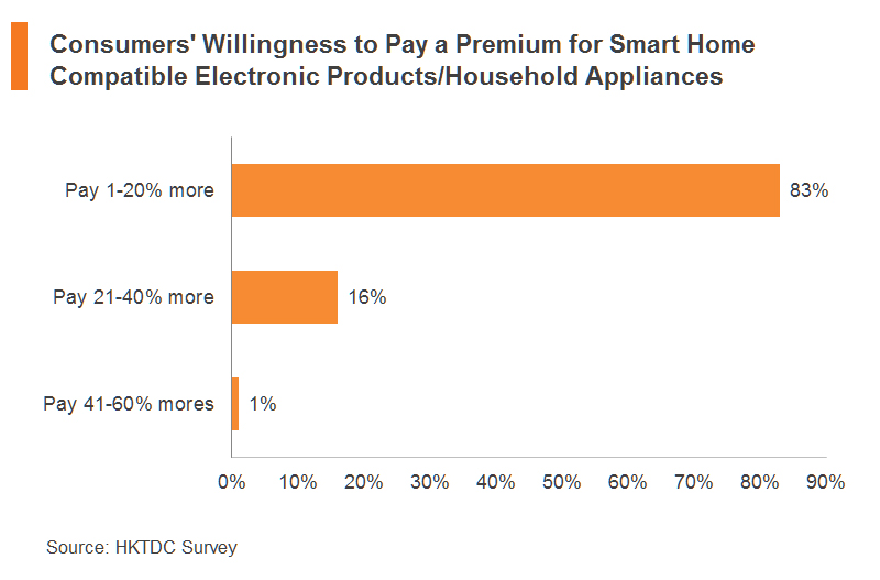 Chart: Consumers' Willingness to Pay a Premium for Smart Home Compatible Electronic Products