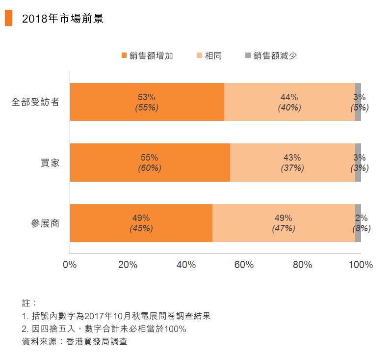 图:2018年市场前景