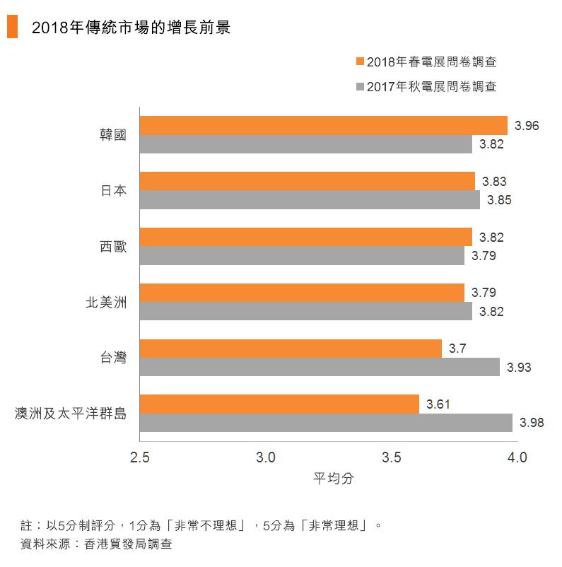 图:2018年传统市场的增长前景