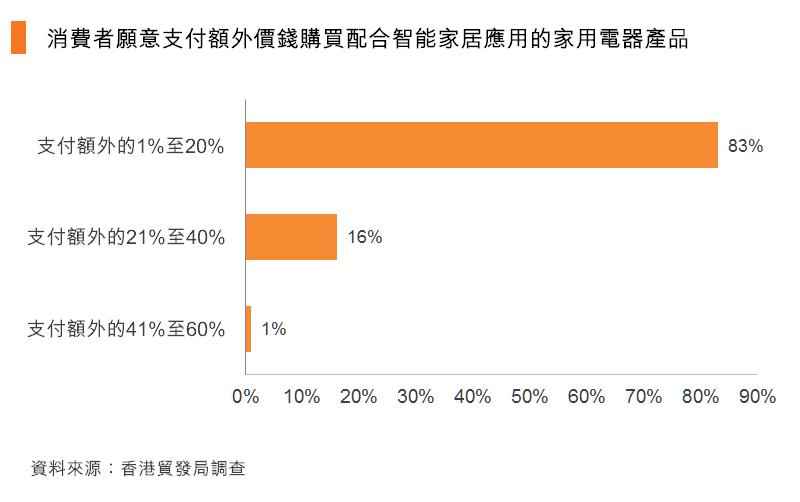 图:消费者愿意支付额外价钱购买配合智能家居应用的家用电器产品