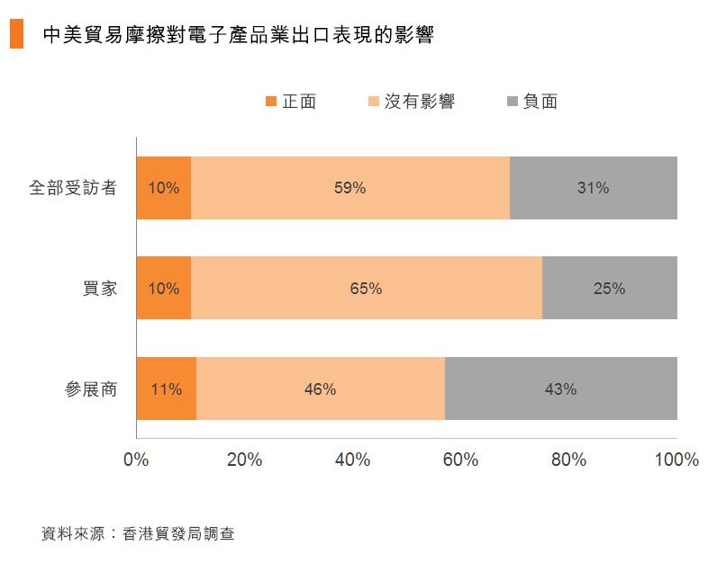 图:中美贸易摩擦对电子产品业出口表现的影响