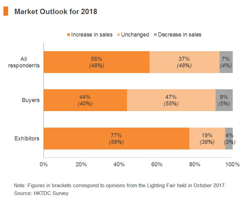 Chart: Market Outlook for 2018