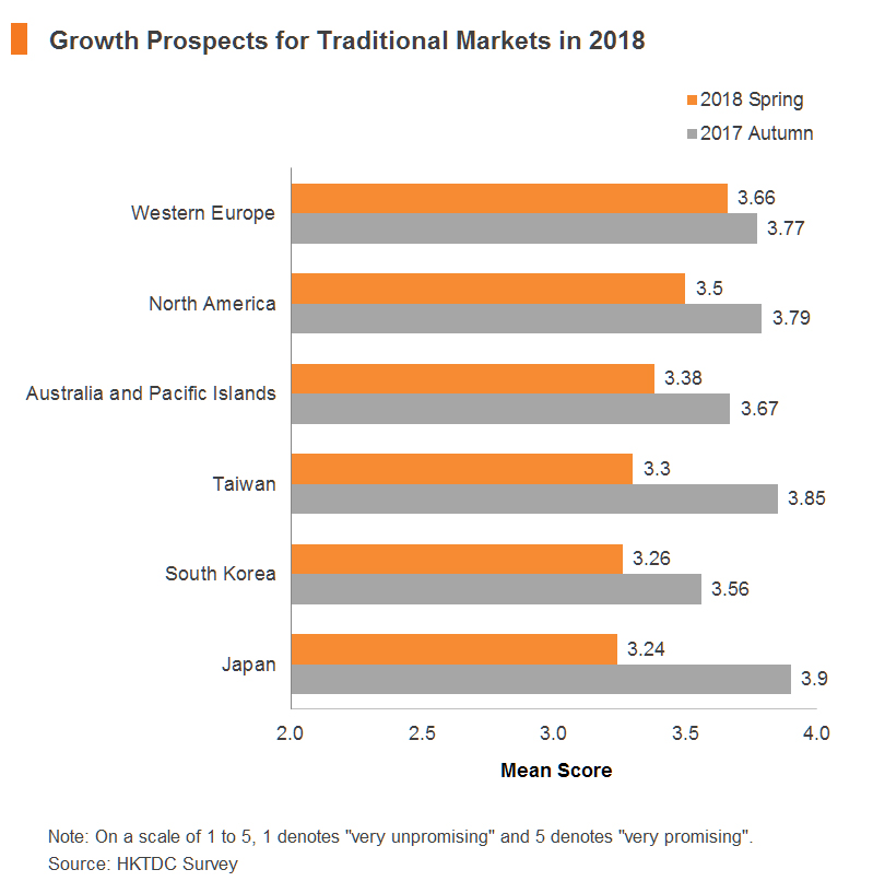 Chart: Growth Prospects for Traditional Markets in 2018