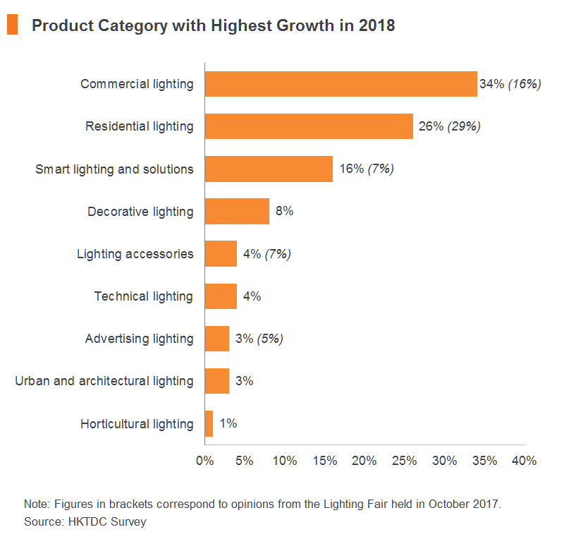 Chart: Product Category with Highest Growth in 2018