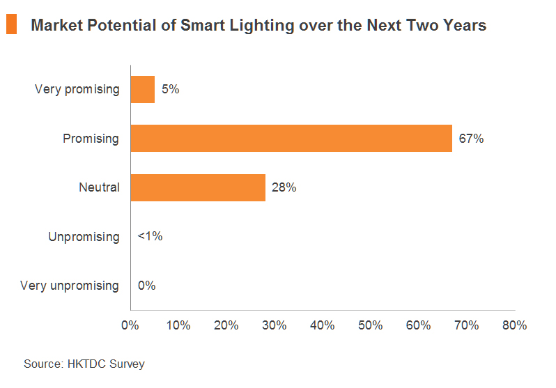 Chart: Market Potential of Smart Lighting over the Next Two Years
