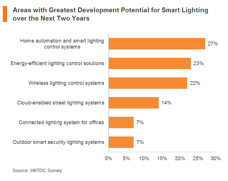 Chart: Areas with Greatest Development Potential for Smart Lighting over the Next Two Years