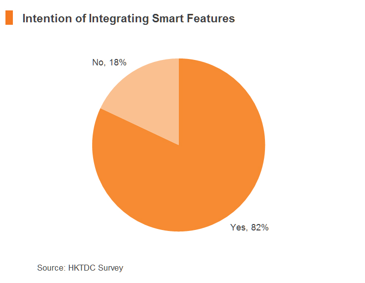 Chart: Intention of Integrating Smart Features
