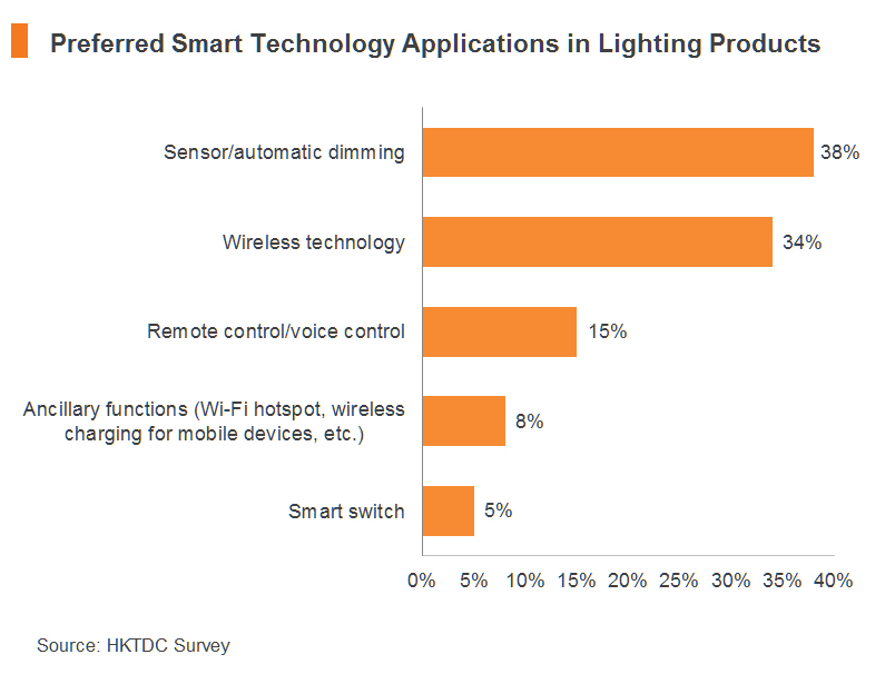 Chart: Preferred Smart Technology Applications in Lighting Products