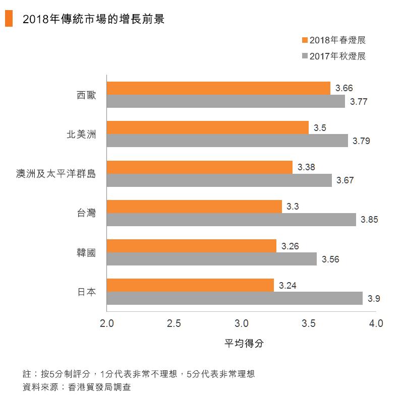 圖:2018年傳統市場的增長前景
