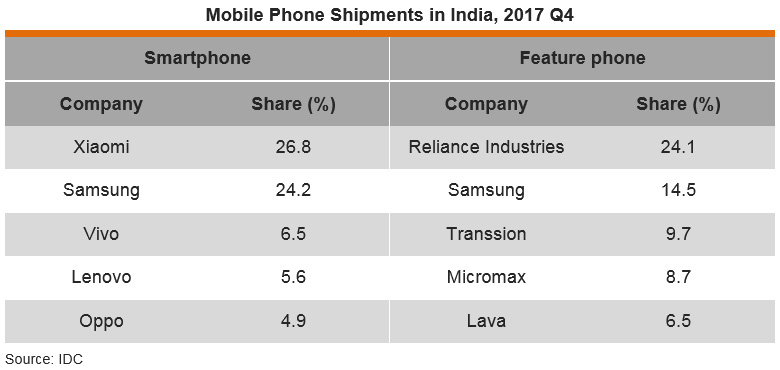 Table: Mobile Phone Shipments in India, 2017 Q4