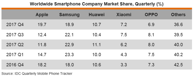 Table: Worldwide Smartphone Company Market Share, Quarterly (%)