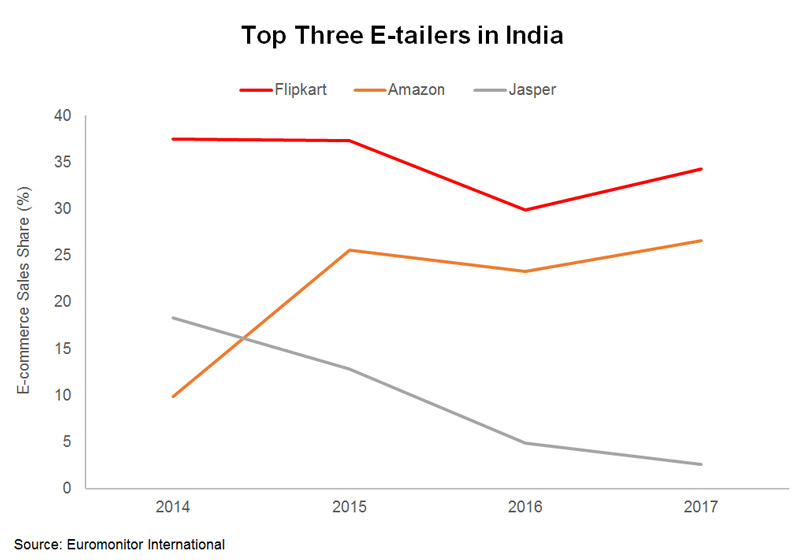 Chart: Top Three E-tailers in India