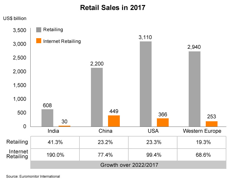 Chart: Retail Sales in 2017