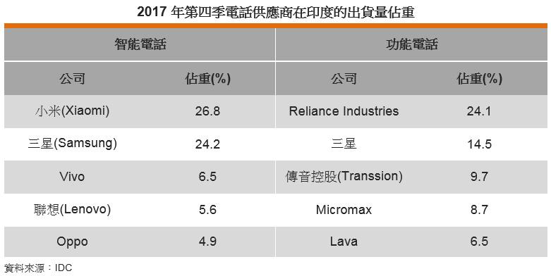 表: 2017年第四季電話供應商在印度的出貨量佔重