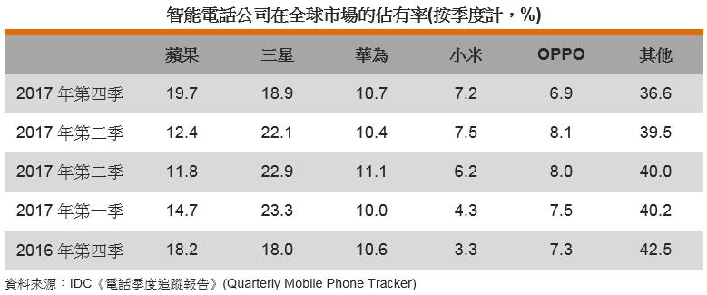 表: 智能電話公司在全球市場的佔有率(按季度計,%)