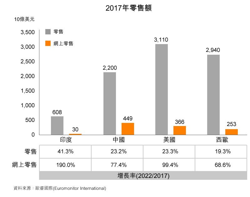 圖: 2017年零售額