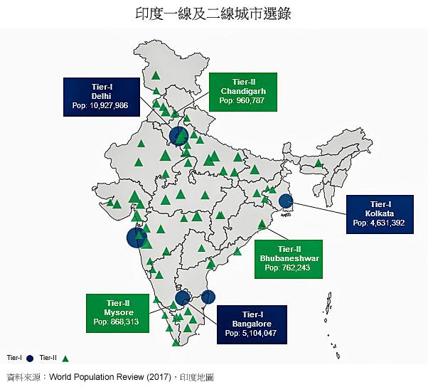 地图: 印度一线及二线城市选录
