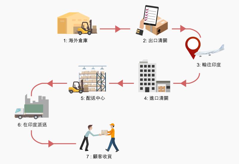 图: BFMe在印度的跨境电子商贸交易的物流途径 。