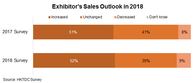 Chart: Exhibitor's Sales outllook in 2018