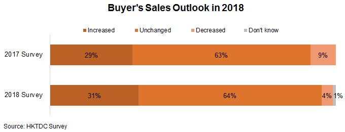Chart: Buyer's Sales Outlook in 2018