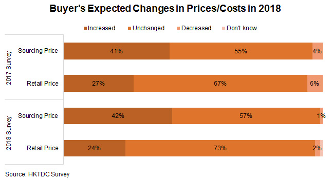 Chart: Buyer's Expected Changes in Prices or Costs in 2018